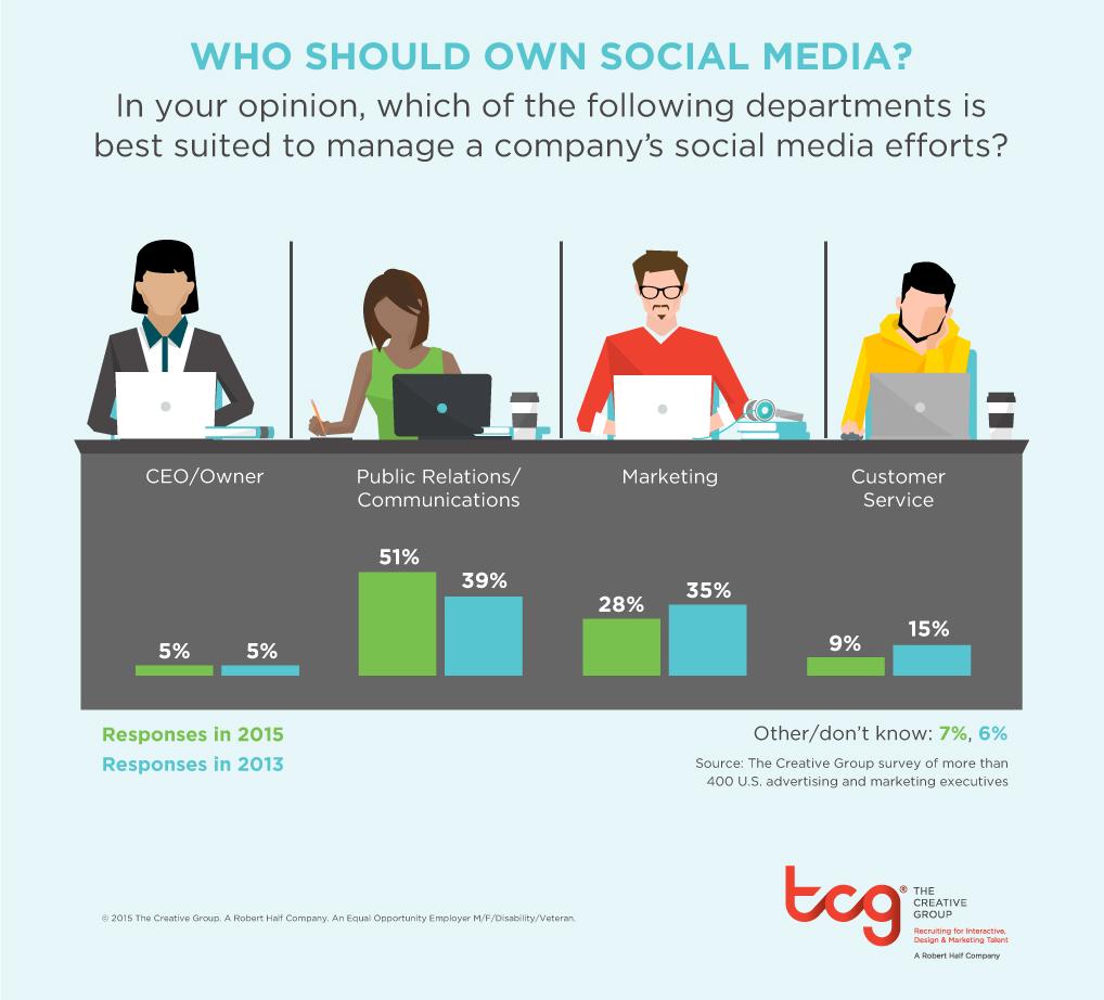 TCG_1115_Social+Media